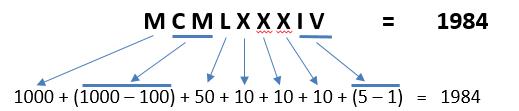 Römische Zahlen - Beispiel Subtraktionsregel