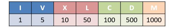 Römische Zahlen - Tabelle