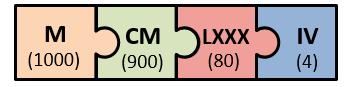 Römische Zahlen Umrechnung - Beispiel 1984