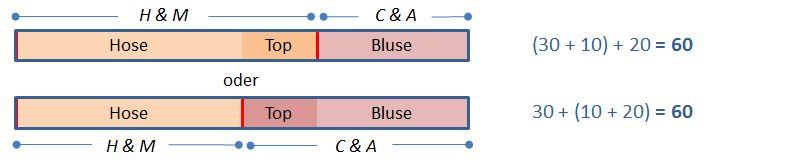 Assoziativgesetz Addition Beispiel