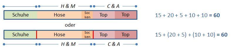 Assoziativgesetz Addition (mehrere) Beispiel