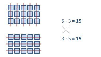 Kommutativgesetz der Multiplikation - Beispiel