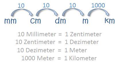 Längeneinheiten - Umrechnung