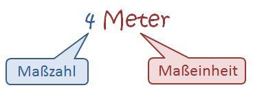 Längeneinheiten - Maßzahl und Maßeinheit