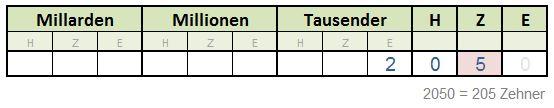 Stellenwerttafel - 205 Zehner