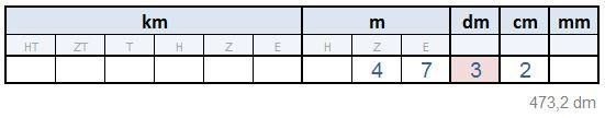 Stellenwerttafel Längen - 473,2dm